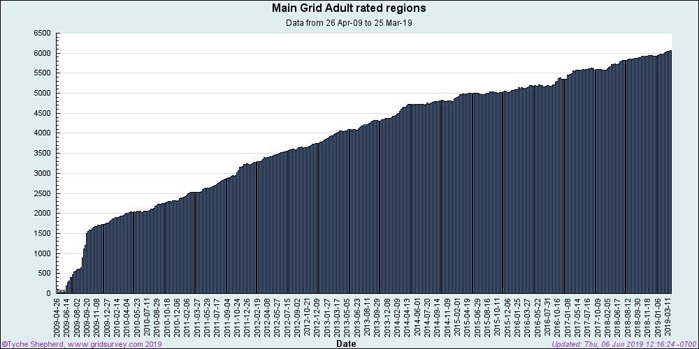 This chart shows the increase in the number of Adult Rated regions over time ...