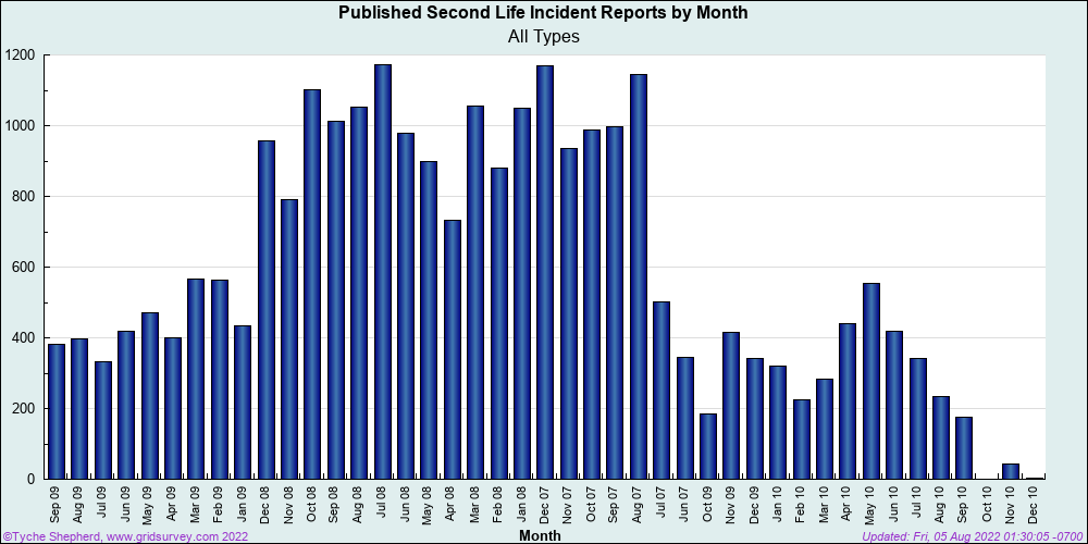 Total Incidents over time